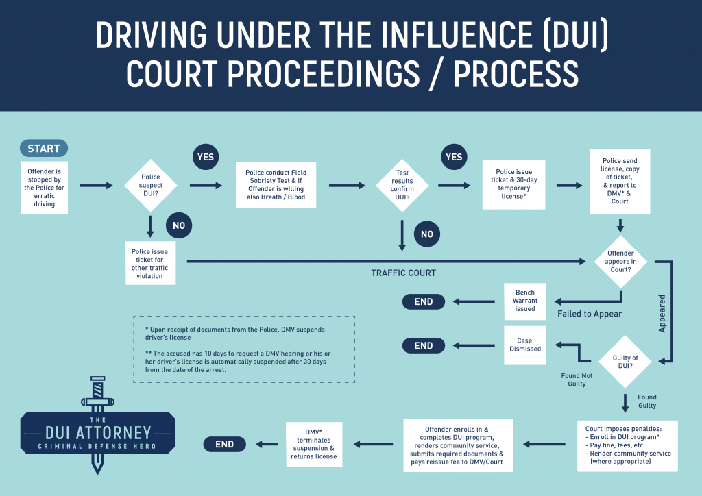 This flow chart outlines the DUI (driving under the influence) process in California